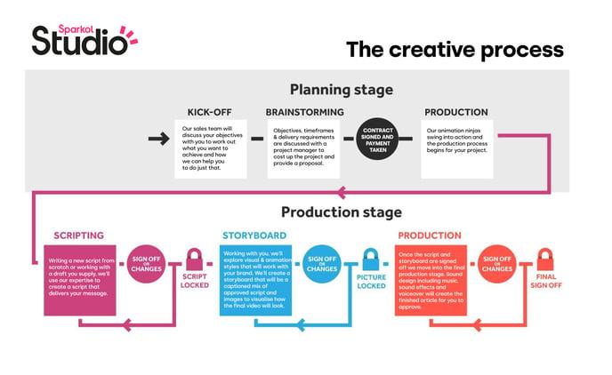 Sparkol-Studio---The-Creative-Process